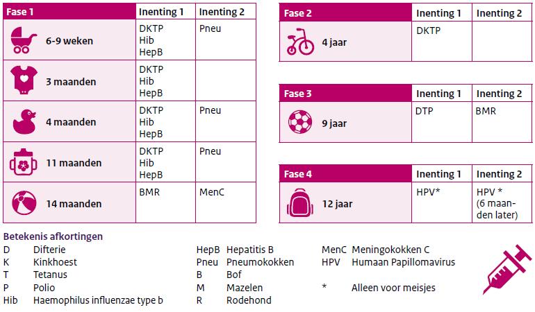 Vaccinatieschema Rijksvaccinatieprogramma